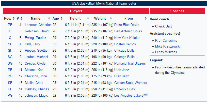 Roster, by Wikipedia
